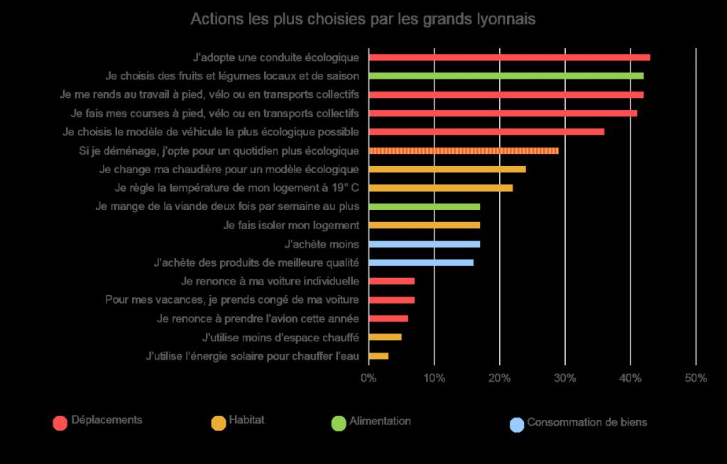 """Les actions les plus choisies par les grands lyonnais engagés sur le site """"Le climat entre nos mains"""" (1 140 habitants)"""