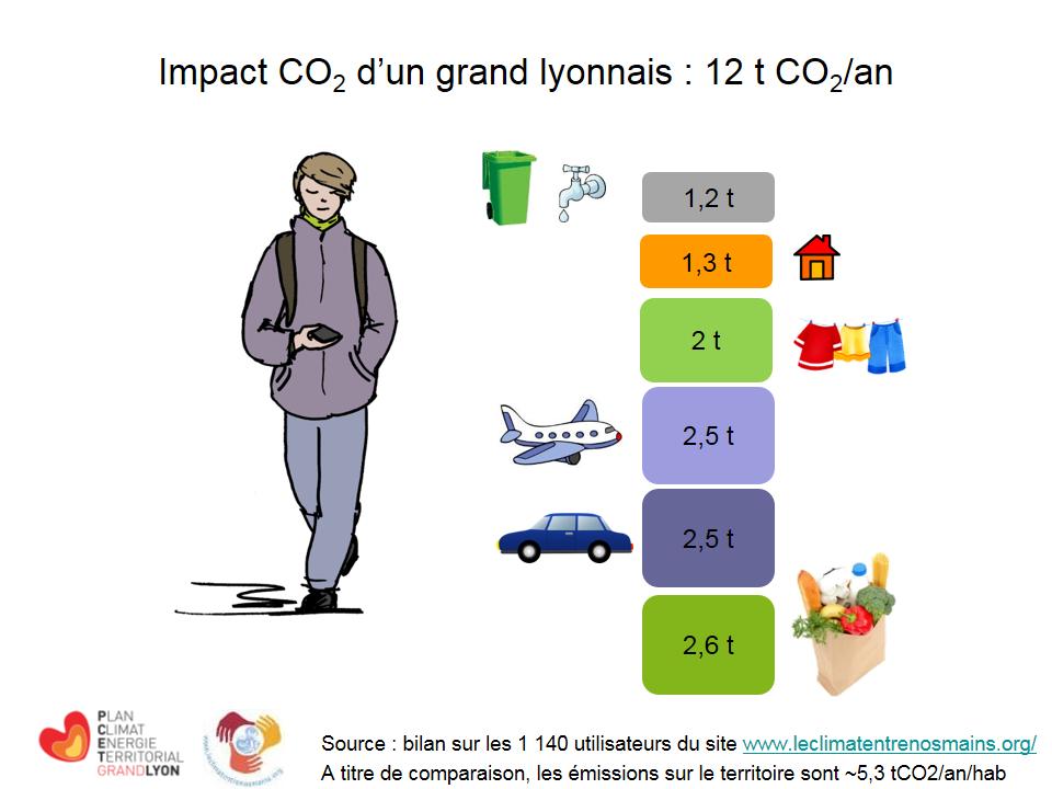 impact_CO2_grandlyonnais