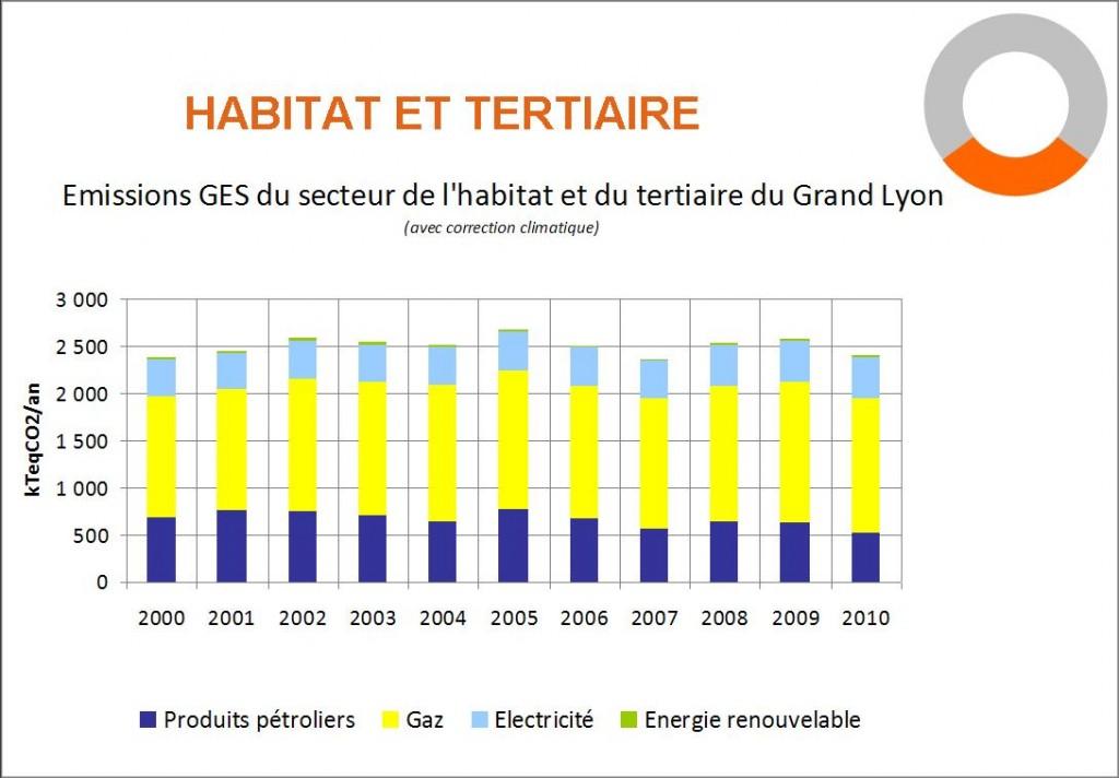 Evolution 2000-2010 des émissions de GES du secteur de l'Habitat et du tertiaire sur le Grand Lyon