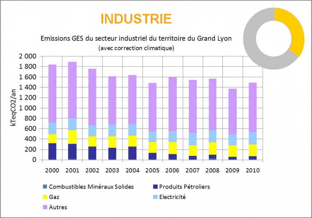Evolution 2000-2010 des émissions de GES du secteur de l'Industrie sur le Grand Lyon