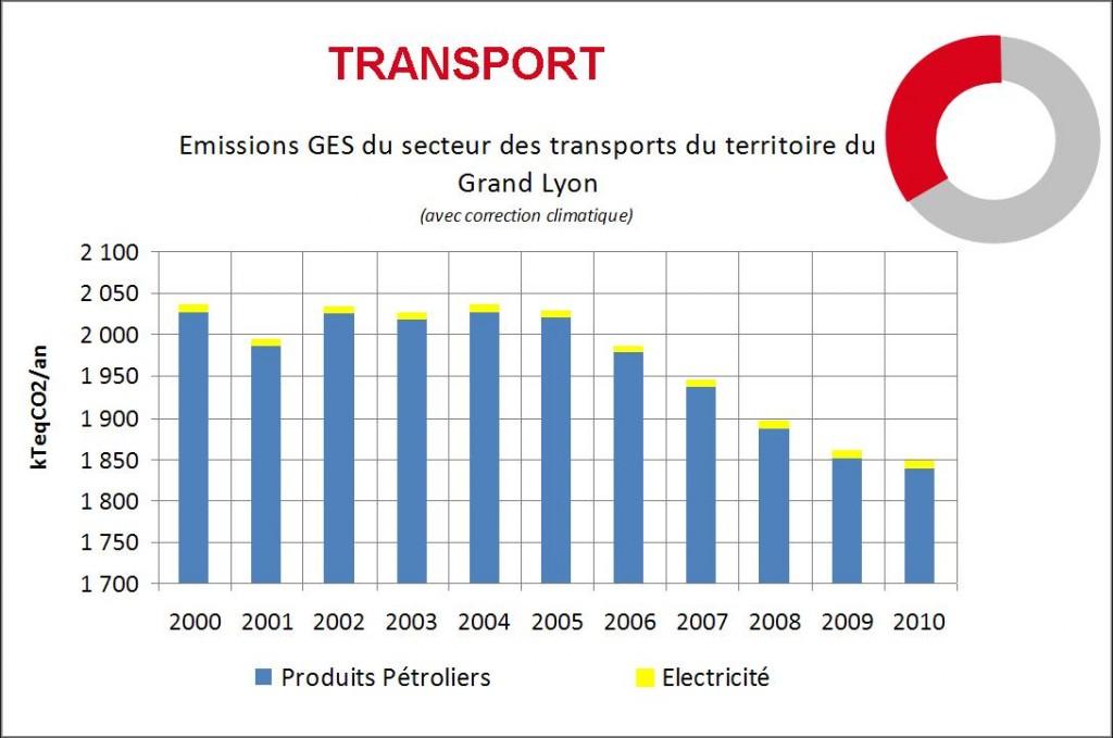 Evolution 2000-2010 des émissions de GES du secteur des Transports sur le Grand Lyon