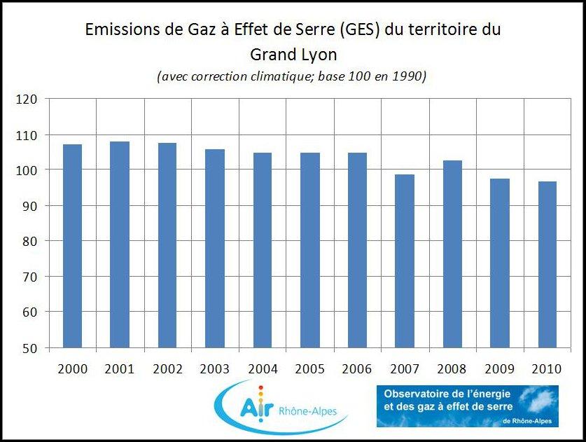Evolution entre 2000 et 2010 des émissions de Gaz à Effet de Serre (GES) du territoire du Grand Lyon. Source : Air Rhône-Alpes et OREGES, 2013.
