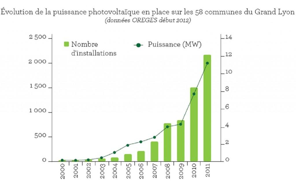 Evolution de la puissance de solaire photovoltaïque (MW) sur le territoire du Grand Lyon
