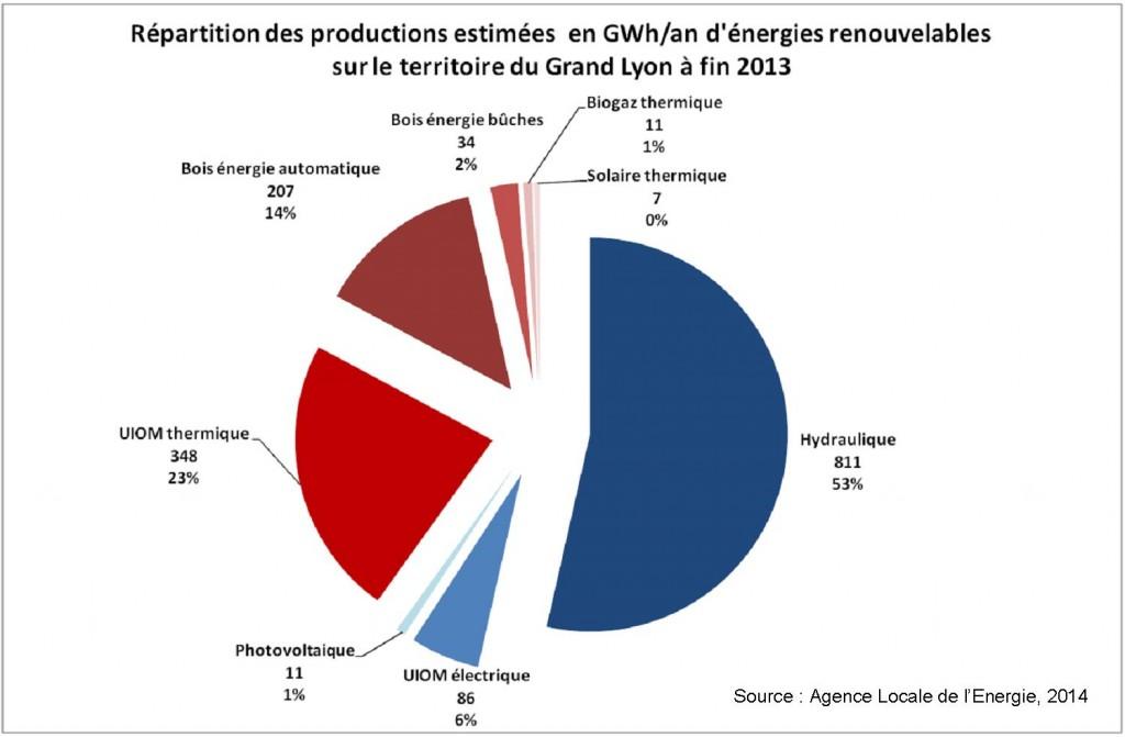Répartition de la production d'énergies renouvelables sur le territoire du Grand Lyon fin 2013