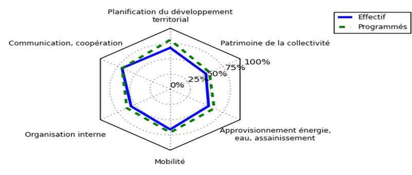 """Les scores obtenus sur les différents """"domaines"""" de Cit'ergie."""