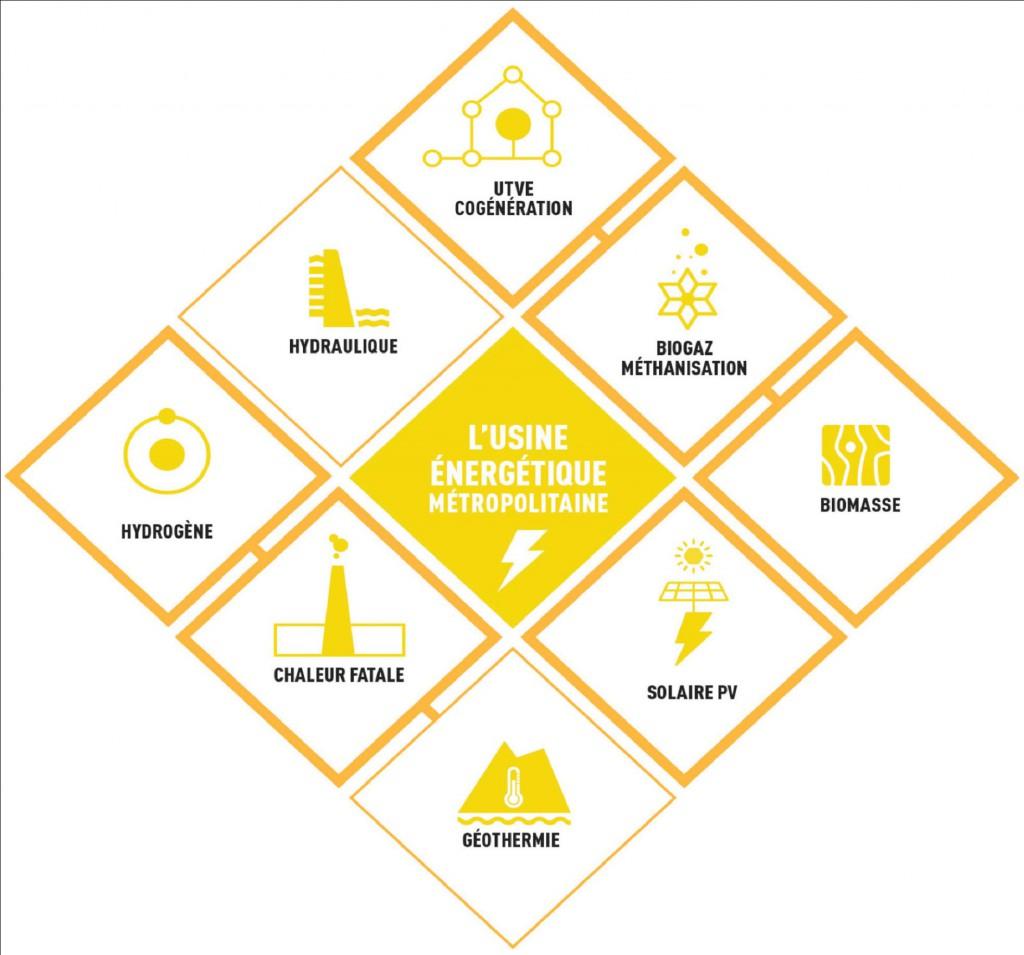 La production d'énergie est l'un des 6 axes stratégiques de l'Appel des 30 !