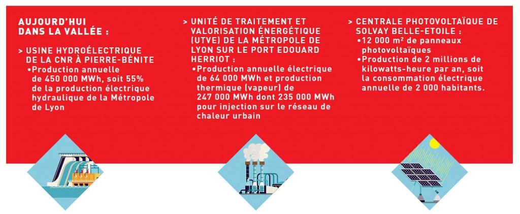 Production d'énergie aujourd'hui dans la Vallée de la Chimie