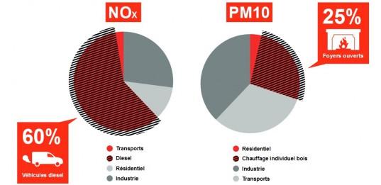 Les véhicules Diesel et les foyers ouverts de chauffage individuels bois sont les principales sources de pollution