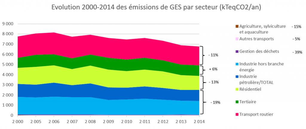 Evolution des émissions de Gaz à Effet de serre du territoire du Grand Lyon entre 2000 et 2014. Source : OREGES 2015 et données TOTAL.