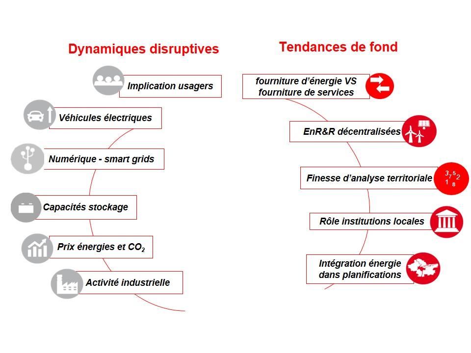 Les dynamiques de l'écosystème énergétique Métropolitain.