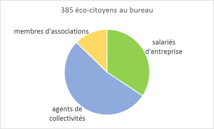 L'équipe d'Unis-Cité est intervenue auprès des salariés de 21 structures sur le territoire du Grand Lyon.