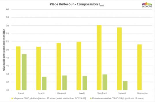 Comparaison des niveaux sonores en période de nuit (22h-6h) sur la Place Bellecour – Source : ACOUCITE