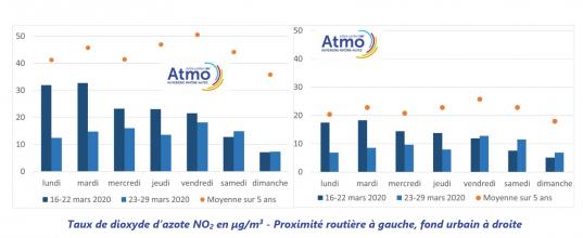 Taux de dioxyde d'azote NO2 en µg/m3 lors des deux premières semaines de confinement- Proximité routière à gauche, fond urbain à droite. Source : ATMO