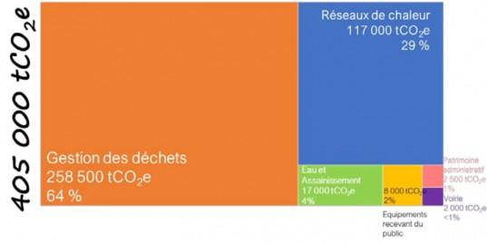 Profil d'émissions de GES du patrimoine et des compétences de la Métropole de Lyon, en tCO2e